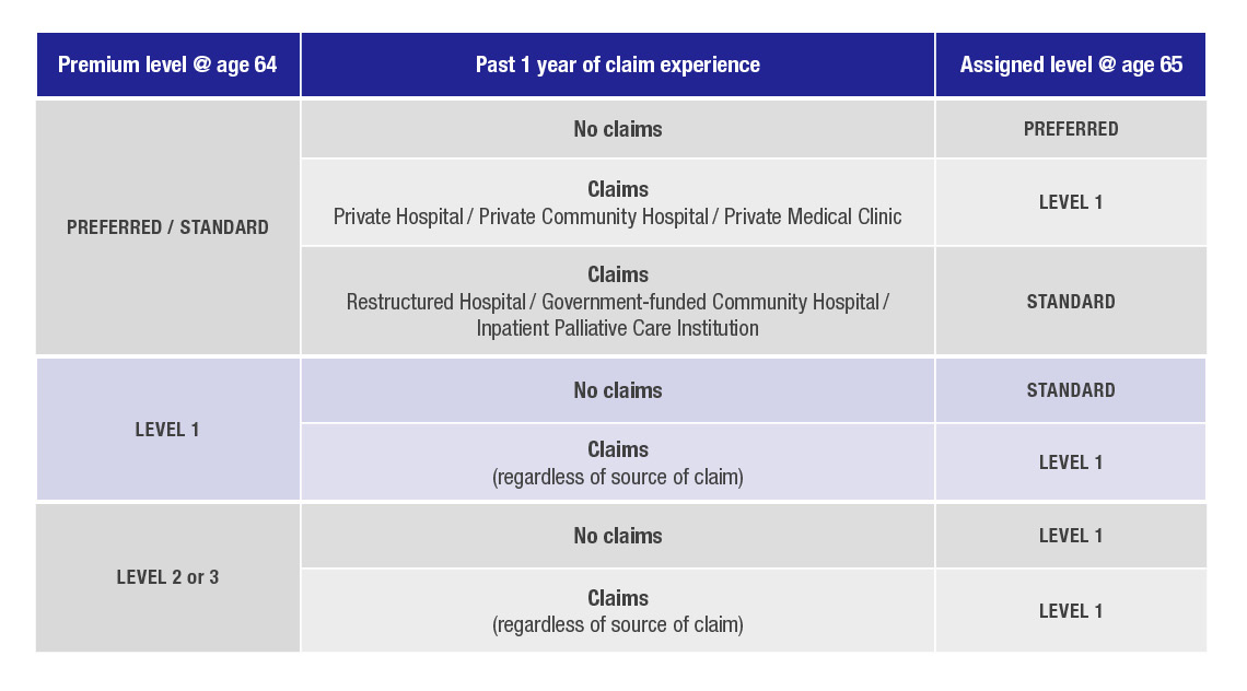 Claims-Adjusted Pricing Table 2