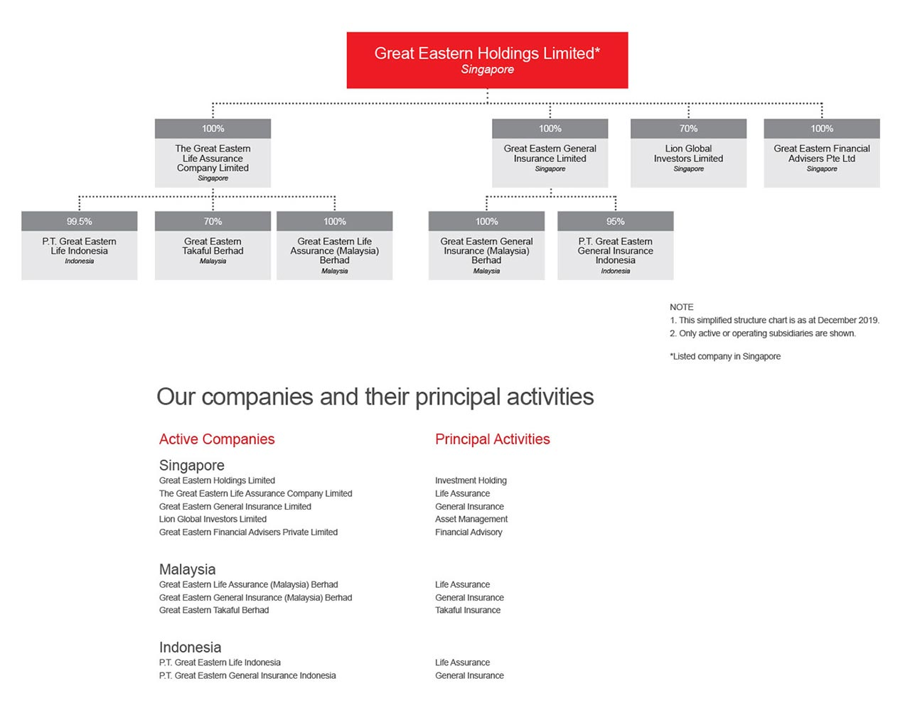 Our Group Structure Company Profile Great Eastern Singapore