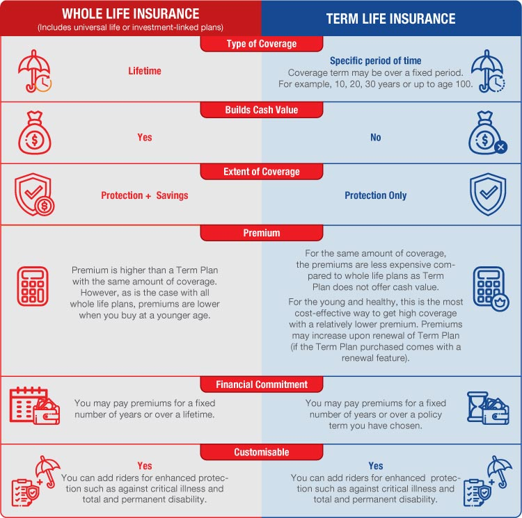 Whole Life or Term Life Insurance | Great Eastern Singapore
